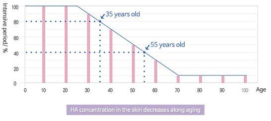نمودار کاهش هیالورونیک اسید